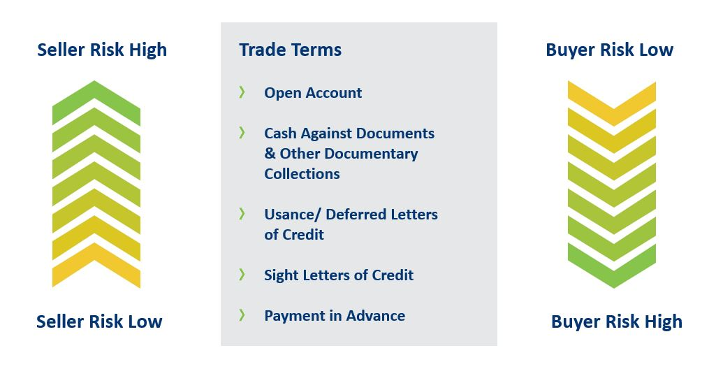 Sales terms as a spectrum of risk; trade terms include open account, cash against documents & other documentary collections, usance/deferred letters of credit, sight letters of credit, and payment in advance.  Open account terms offer the highest risk to the seller and lowest risk to the buyer, while payment in advance offers the lowest risk to the seller and highest risk to the buyer.