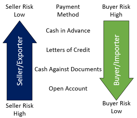 spectrum of risk, low to high for buyers and sellers