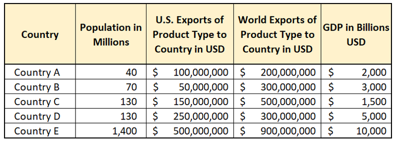 Chart of countries by population, U.S. export to, world export to, GDP in Billions