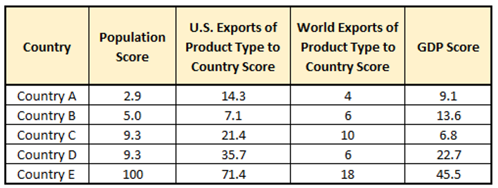 Chart of countries by population score, U.S. export to score, world export to score, GDP score