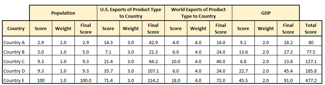 Chart of countries by population score, weight, final score; U.S. export toscore, weight, final score; world export to score, weight, final score; GDP score, weight, final score.