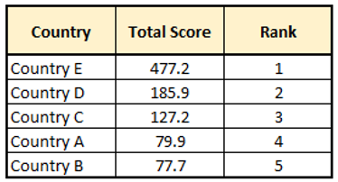 Counrty by total score and rank
